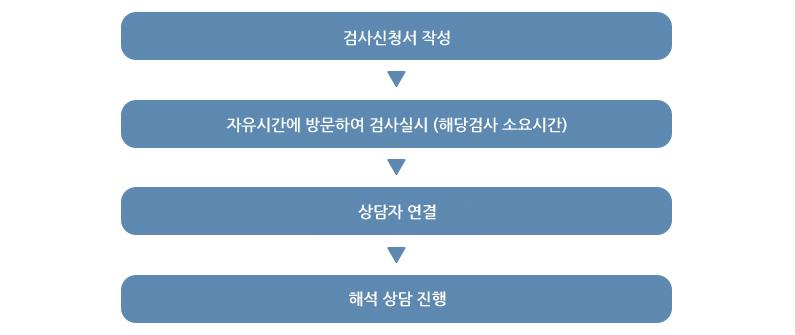 서브_2_개인심리검사_본문_03
