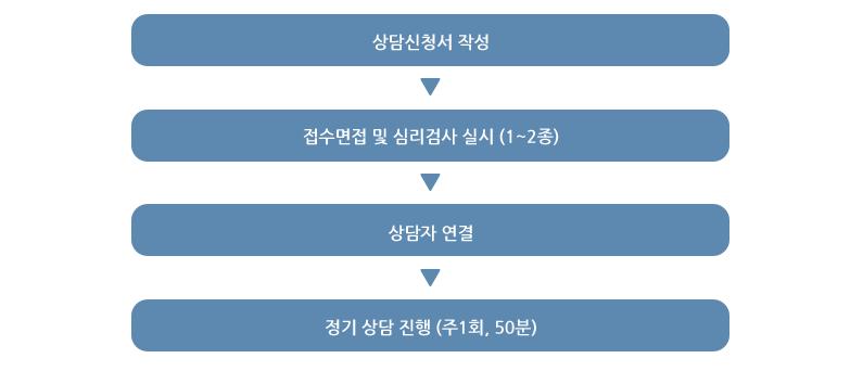 서브_2-1_개인상담_본문_02